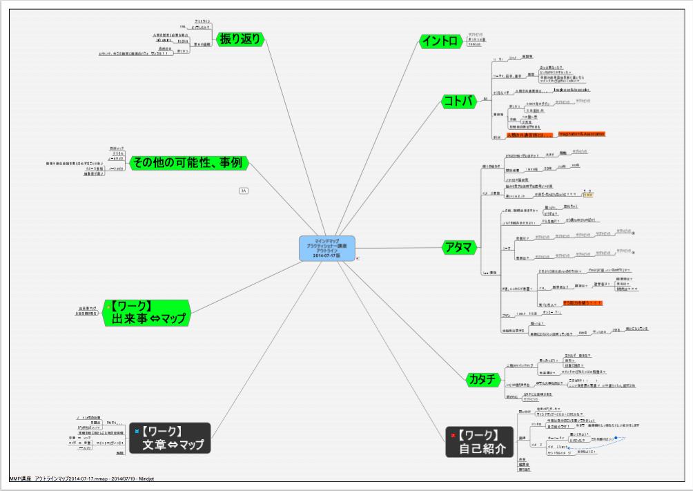 講座のアウトラインマップ(松岡による事前作成マップの一つ)