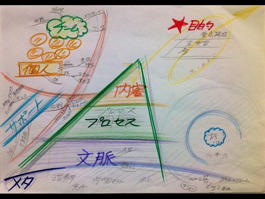 図解とデザイン