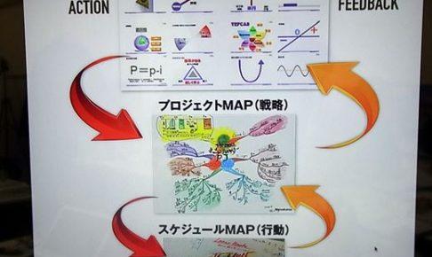 成果を産み出すためのたった2つのマインドマップ