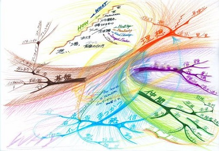 VISIONマインドマップとそのプロセス