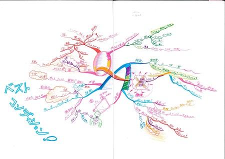 マインドマップは時空間を超えて、記録を記憶に、変える