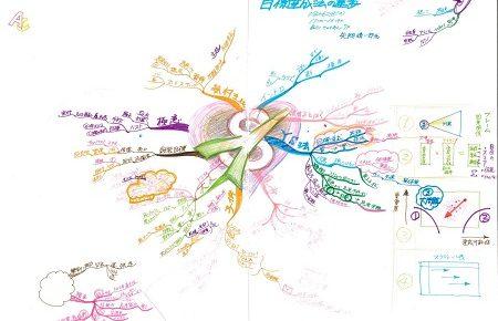 講義録マインドマップのプロセス公開