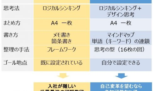 MatsuKatsu塾とマッキンゼーとの相違点