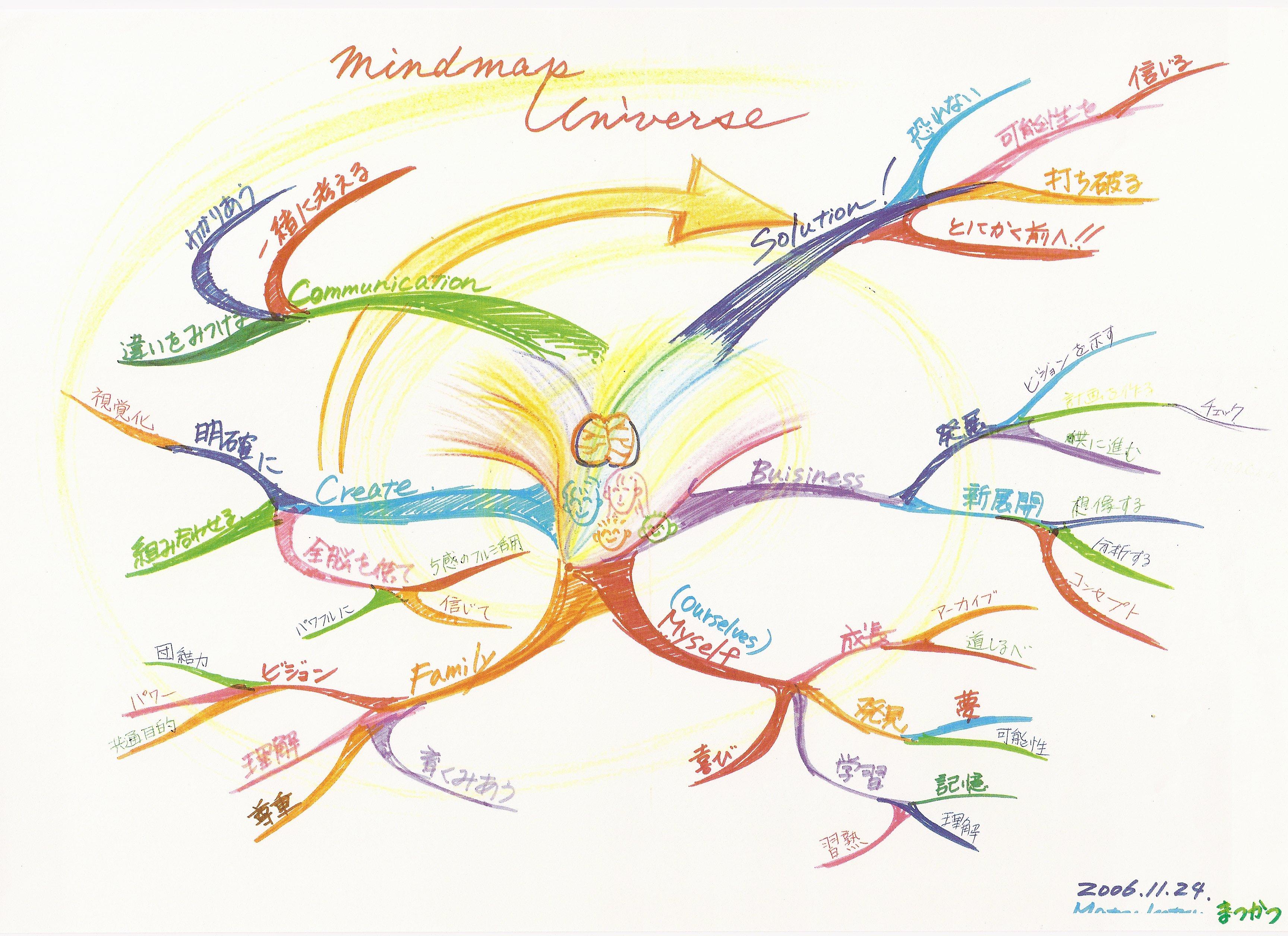 経営者のためのマインドマップ