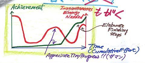 『プロジェクトの進行と必要なエネルギーのグラフ』
