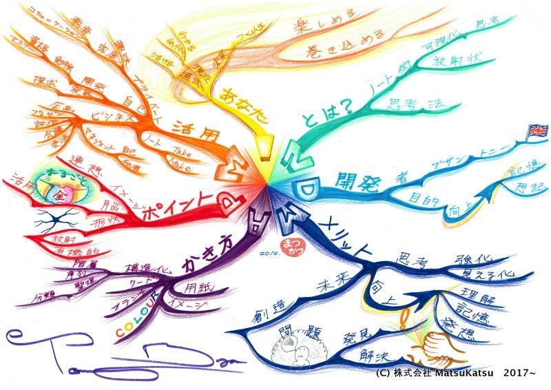 松岡が6時間かけて描いた「マインドマップとは?」のマインドマップ