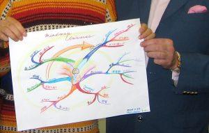 こんなものを自分が描いてしまったことに心底驚いたマインドマップ。右はトニー・ブザン氏の手です。