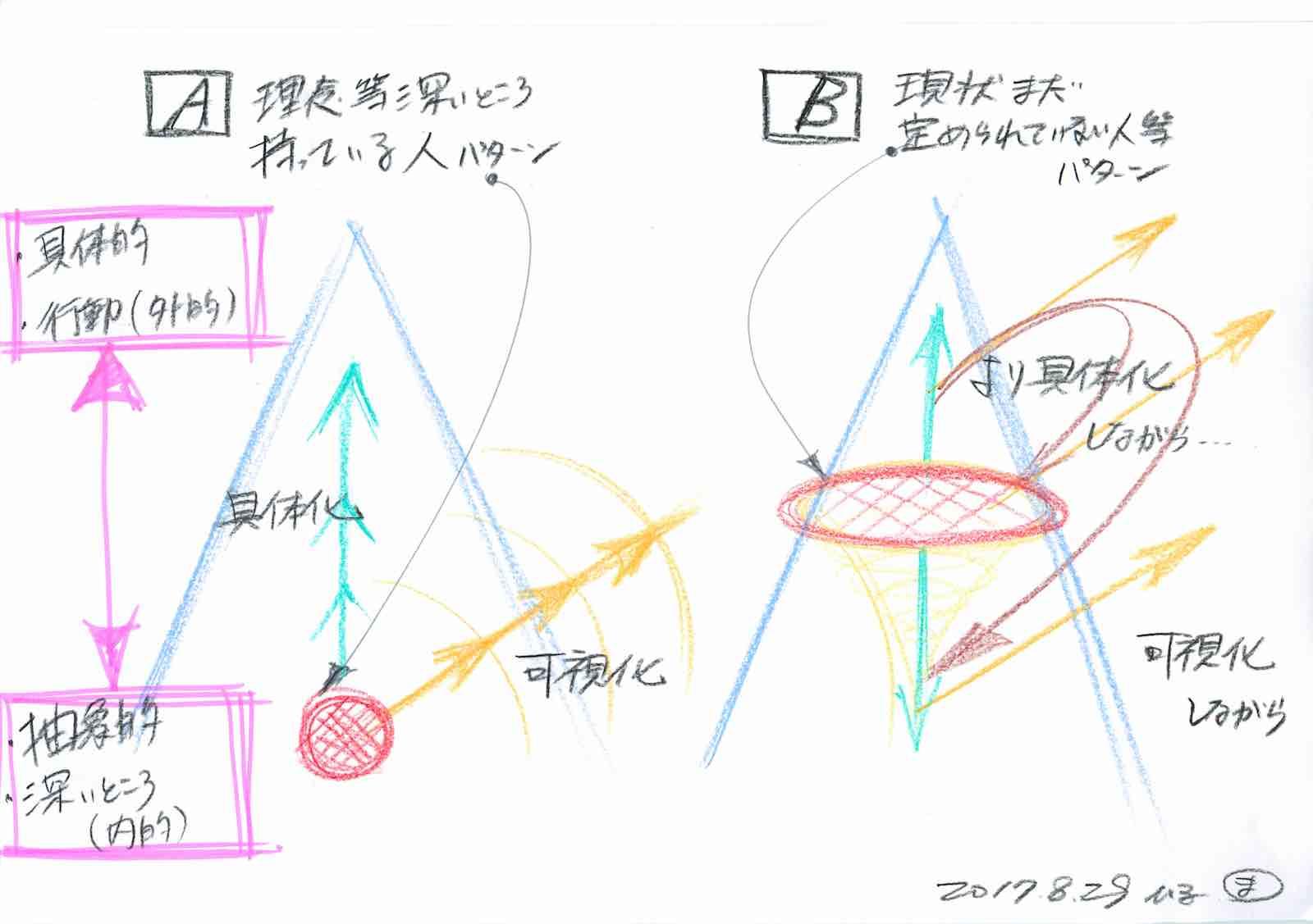 【図解】動かない組織を動かすための2つのアプローチ