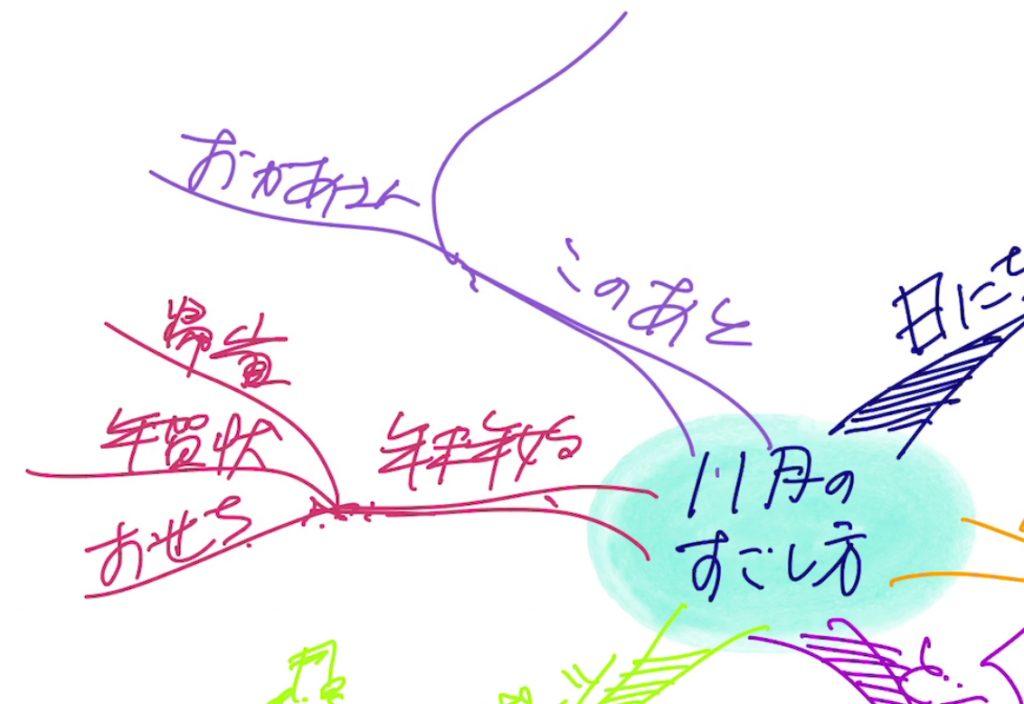 「年賀状」の言葉は一段階下の階層にいき、年賀状も含めた「年末年始」の準備項目が3つほど書かれています。 さらに最後に左上にも一本ブランチ(枝)が加わりましたね。