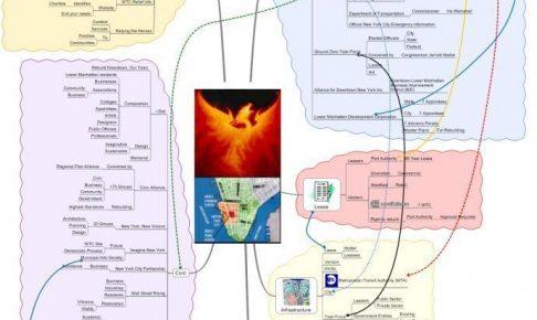 マインドマップはBCP(事業継続計画)作成にも向いている