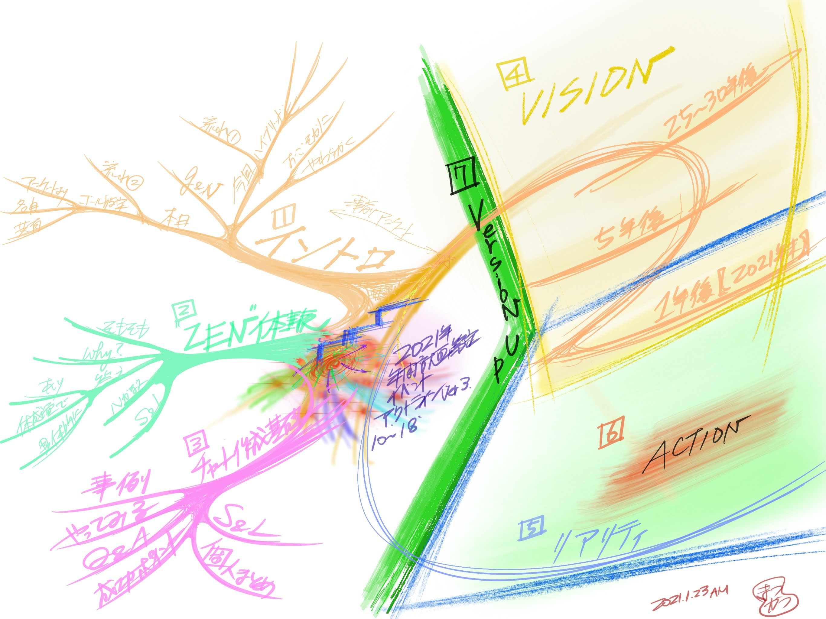 【年始VISION策定イベント2021開催報告】ビジョンマップと構造思考で「やりたいこと」と「やるべきこと」がつながるから成果が出る!